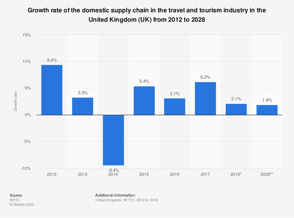 Statistic: Growth rate of the domestic supply chain in the travel and tourism industry in the United Kingdom (UK) from 2012 to 2028 | Statista