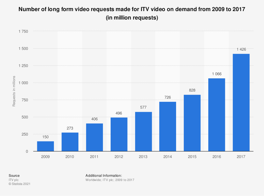 Statistic: Number of long form video requests made for ITV video on demand from 2009 to 2017 (in million requests) | Statista