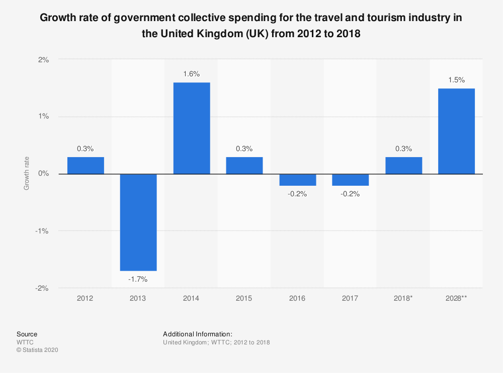 Statistic: Growth rate of government collective spending for the travel and tourism industry in the United Kingdom (UK) from 2012 to 2018 | Statista