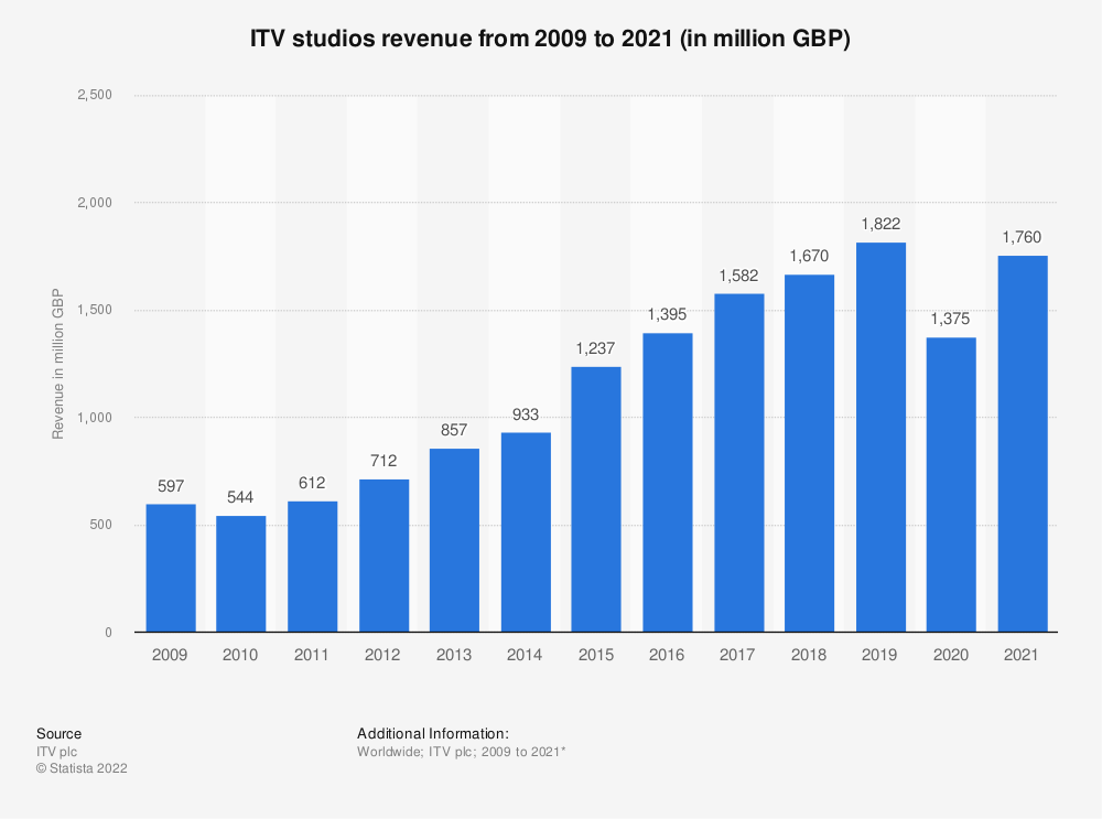 Statistic: ITV studios revenue from 2009 to 2019 (in million GBP) | Statista