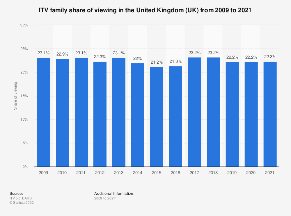 Statistic: ITV family share of viewing in the United Kingdom (UK) from 2009 to 2019 | Statista