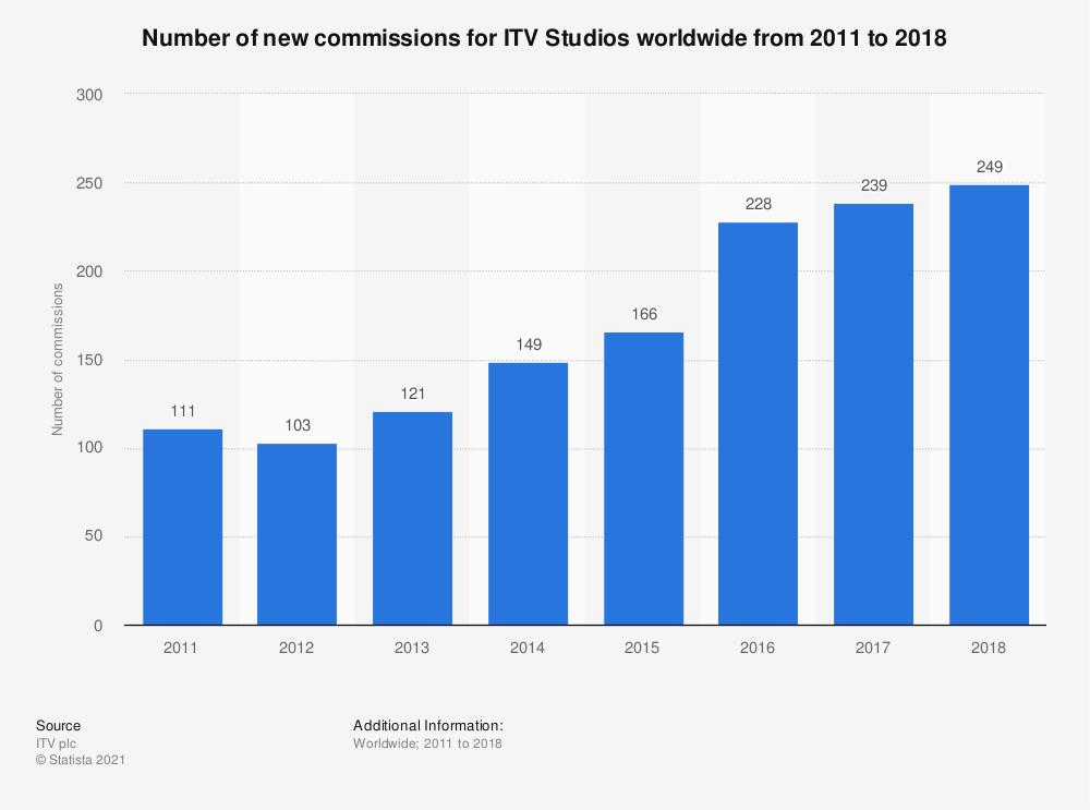 Statistic: Number of new commissions for ITV Studios worldwide from 2011 to 2018 | Statista