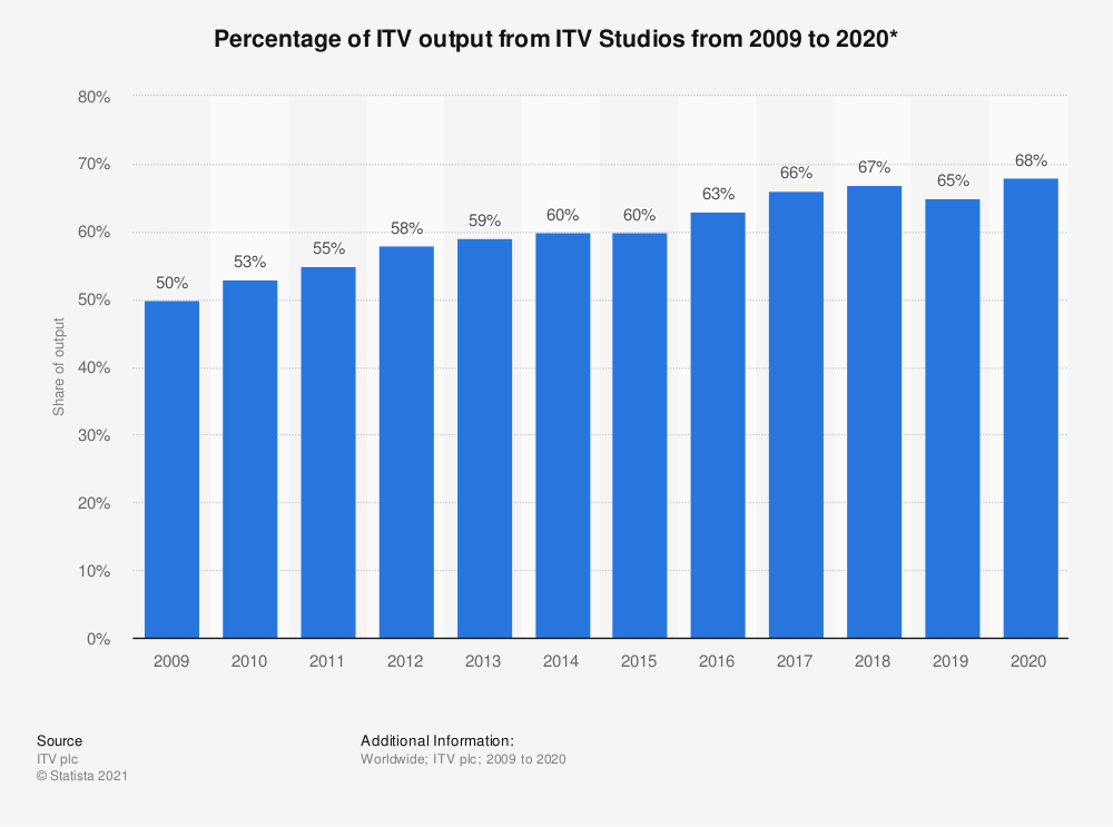 Statistic: Percentage of ITV output from ITV Studios from 2009 to 2018* | Statista