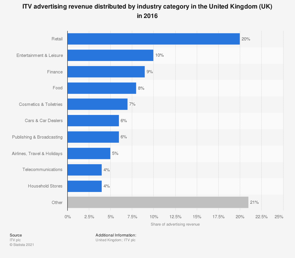 Statistic: ITV advertising revenue distributed by industry category in the United Kingdom (UK) in 2016 | Statista
