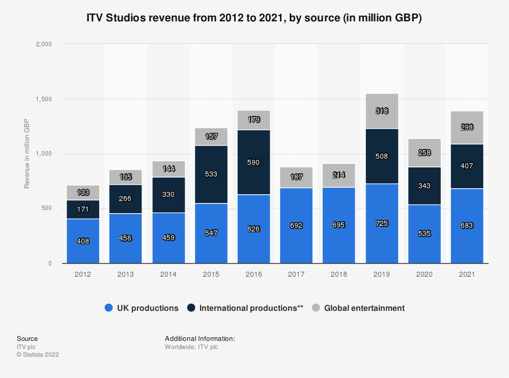 Statistic: ITV Studios revenue from 2012 to 2018, by source (in million GBP) | Statista