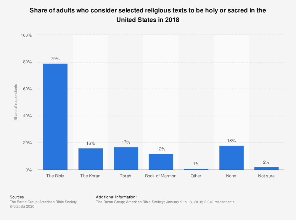 Statistic: Share of adults who consider selected religious texts to be holy or sacred in the United States in 2018 | Statista