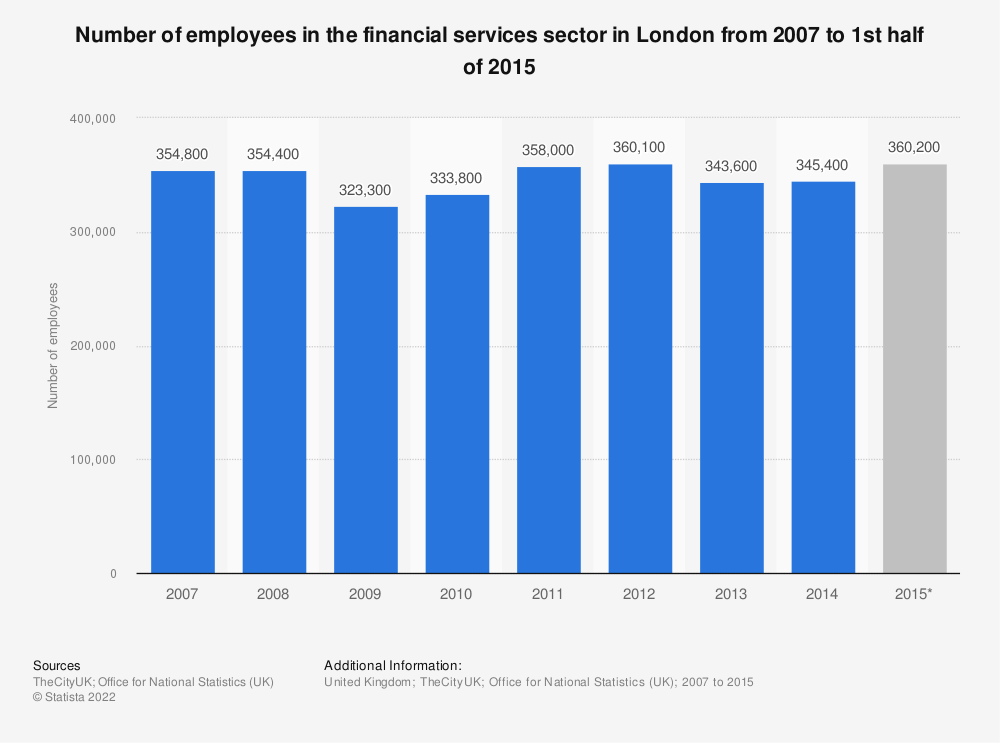 Statistic: Number of employees in the financial services sector in London from 2007 to 1st half of 2015 | Statista