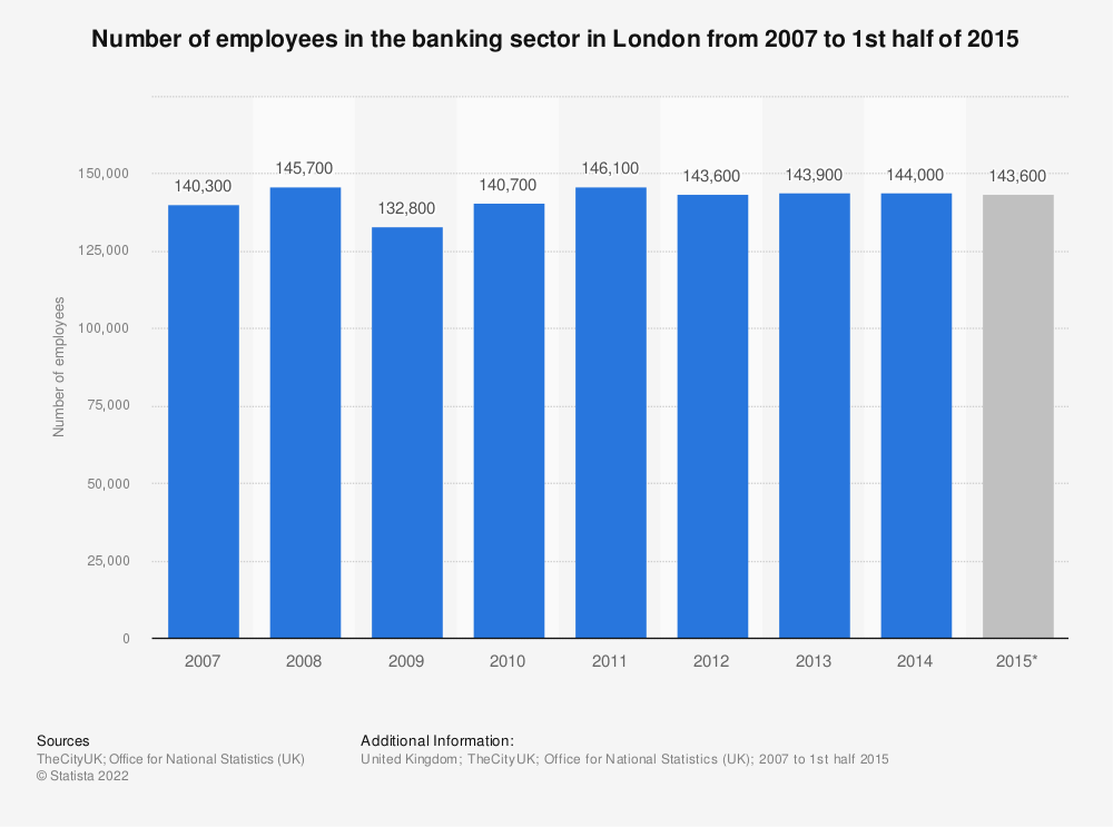 Statistic: Number of employees in the banking sector in London from 2007 to 1st half of 2015 | Statista