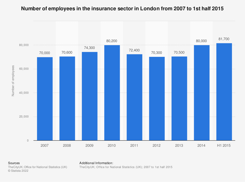Statistic: Number of employees in the insurance sector in London from 2007 to 1st half 2015 | Statista