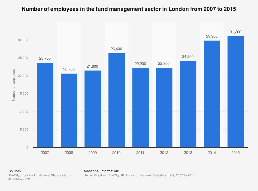 Statistic: Number of employees in the fund management sector in London from 2007 to 2015 | Statista