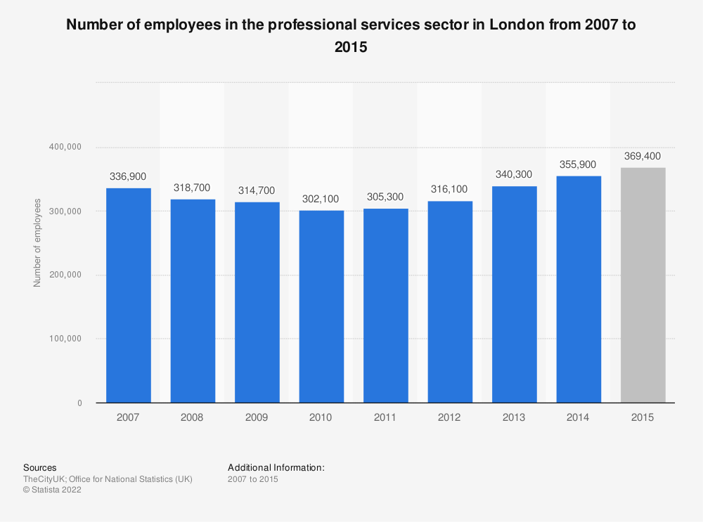 Statistic: Number of employees in the professional services sector in London from 2007 to 2015 | Statista