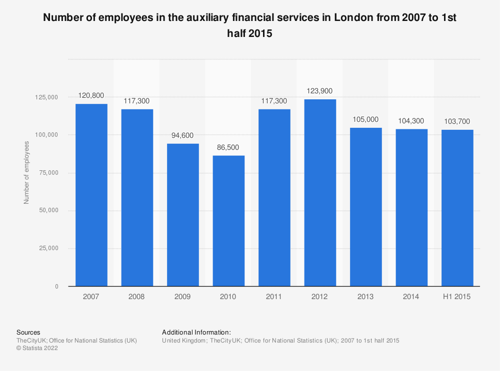 Statistic: Number of employees in the auxiliary financial services in London from 2007 to 1st half 2015 | Statista