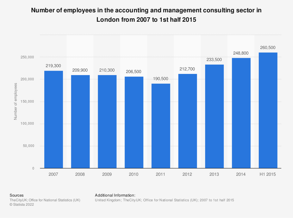 Statistic: Number of employees in the accounting and management consulting sector in London from 2007 to 1st half 2015 | Statista