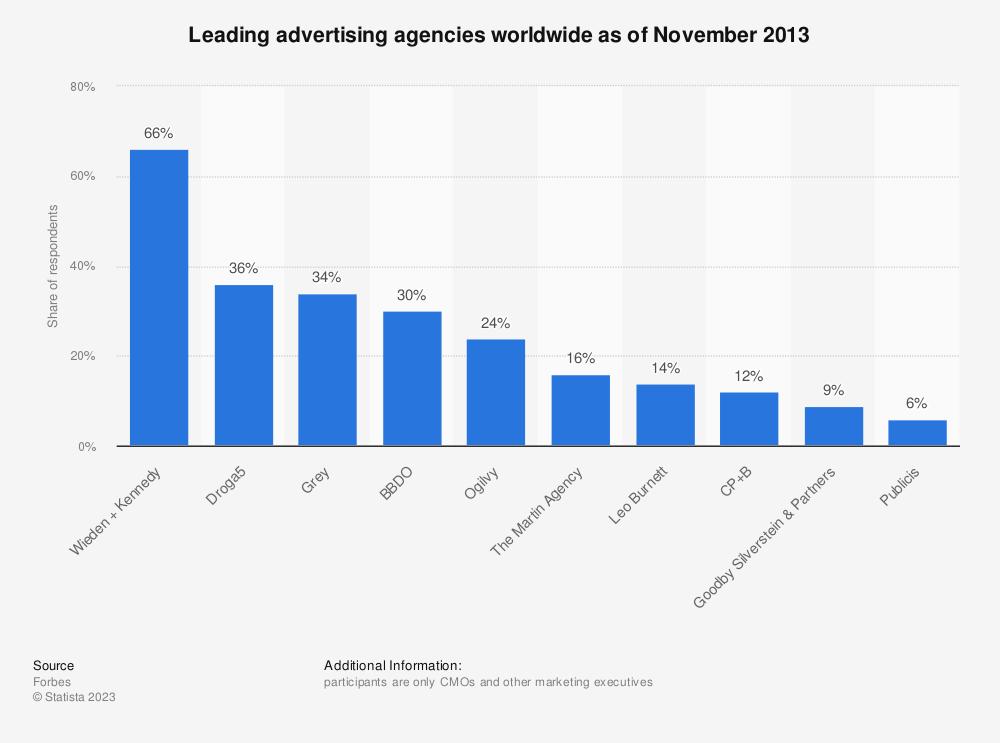 Statistic: Leading advertising agencies worldwide as of November 2013 | Statista