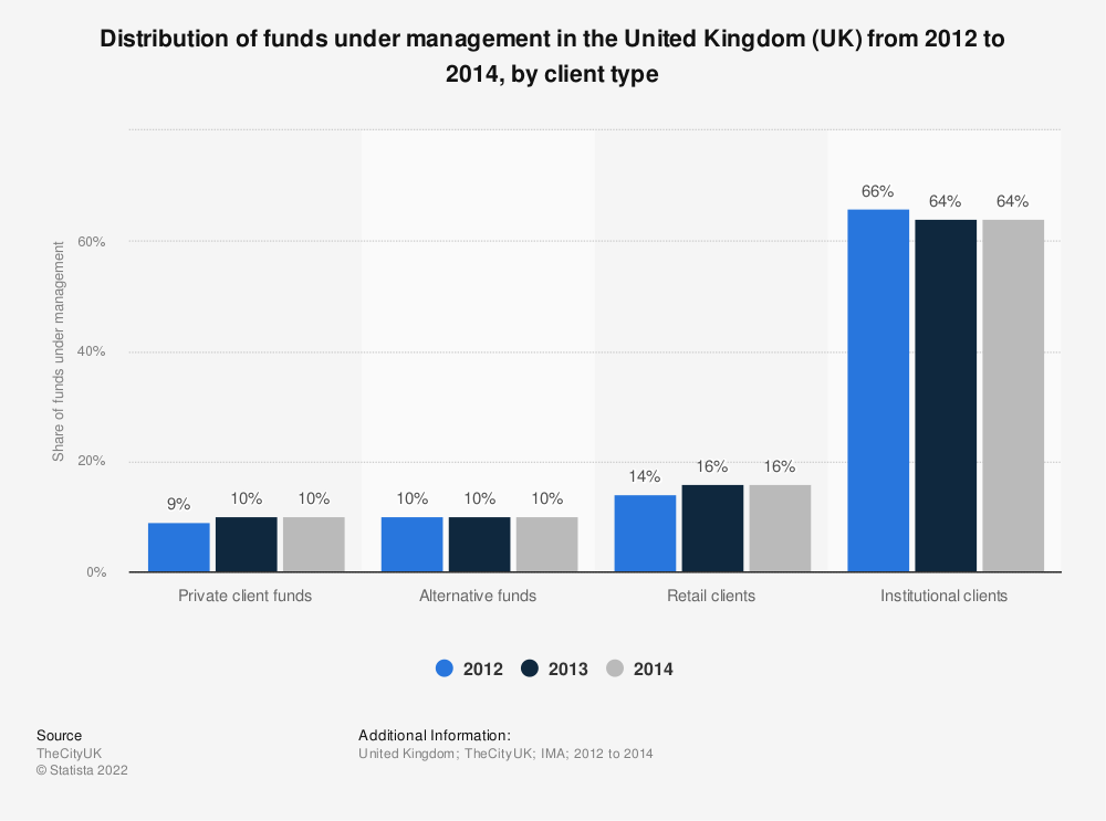 Statistic: Distribution of funds under management in the United Kingdom (UK) from 2012 to 2014, by client type | Statista