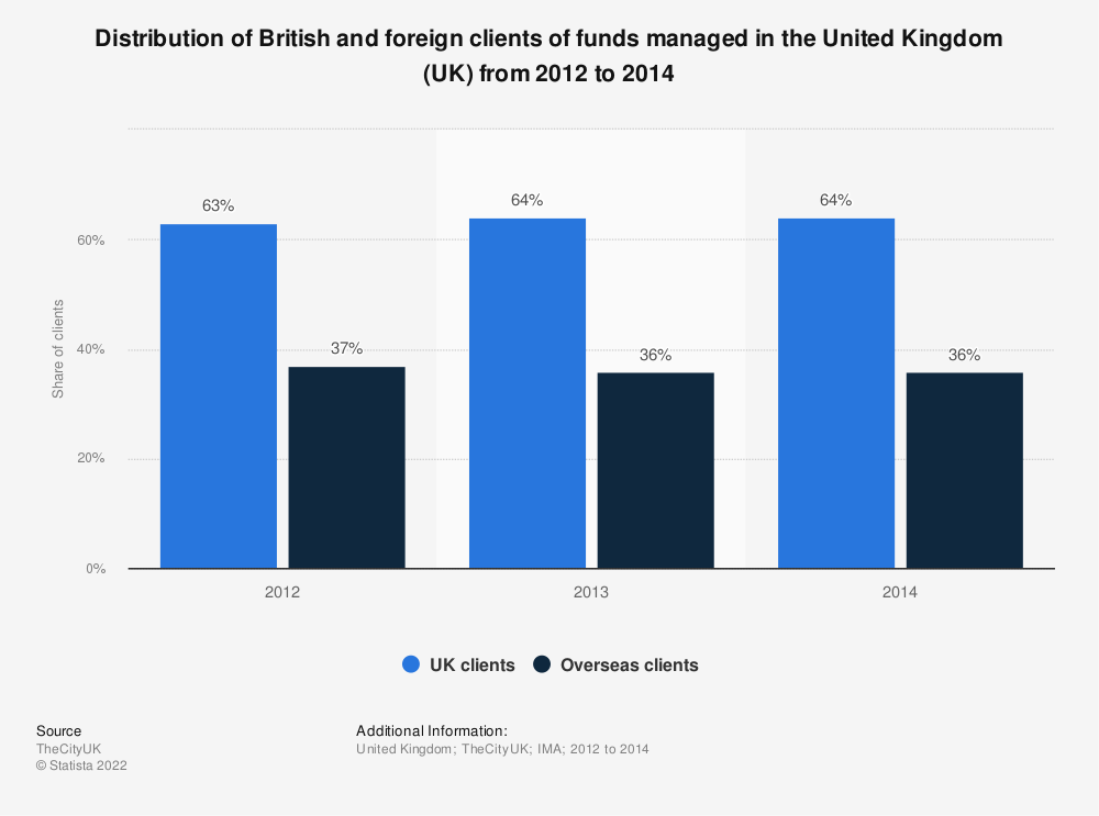 Statistic: Distribution of British and foreign clients of funds managed in the United Kingdom (UK) from 2012 to 2014 | Statista