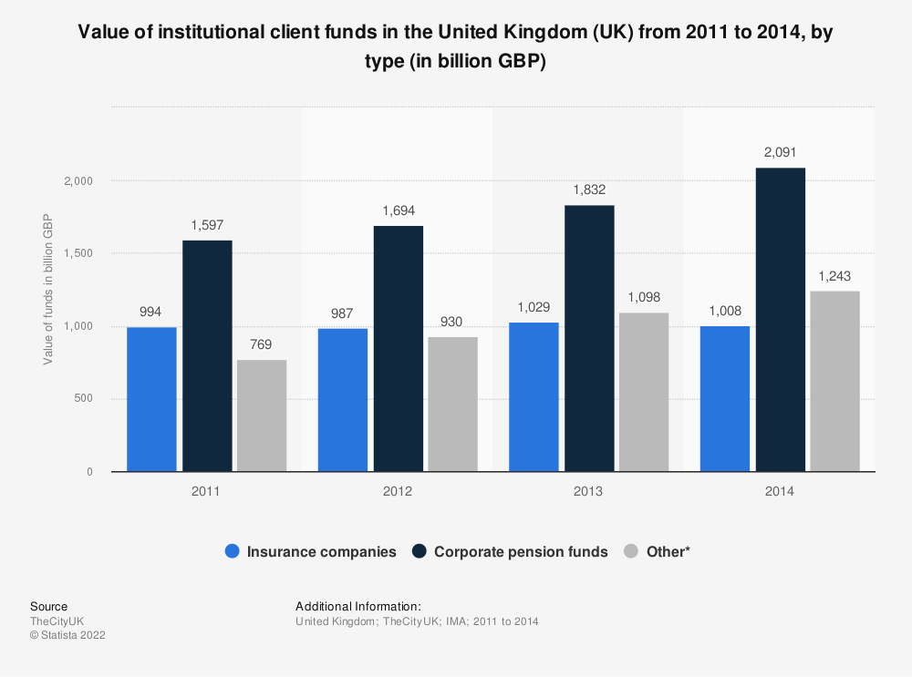 Statistic: Value of institutional client funds in the United Kingdom (UK) from 2011 to 2014, by type (in billion GBP) | Statista