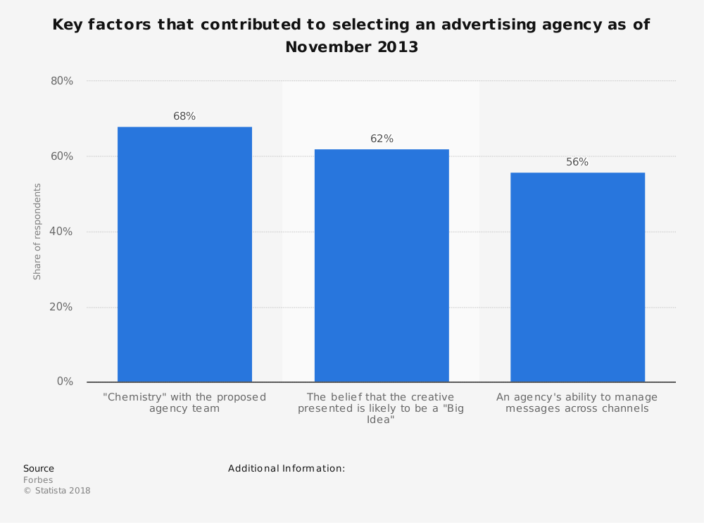 Statistic: Key factors that contributed to selecting an advertising agency as of November 2013 | Statista