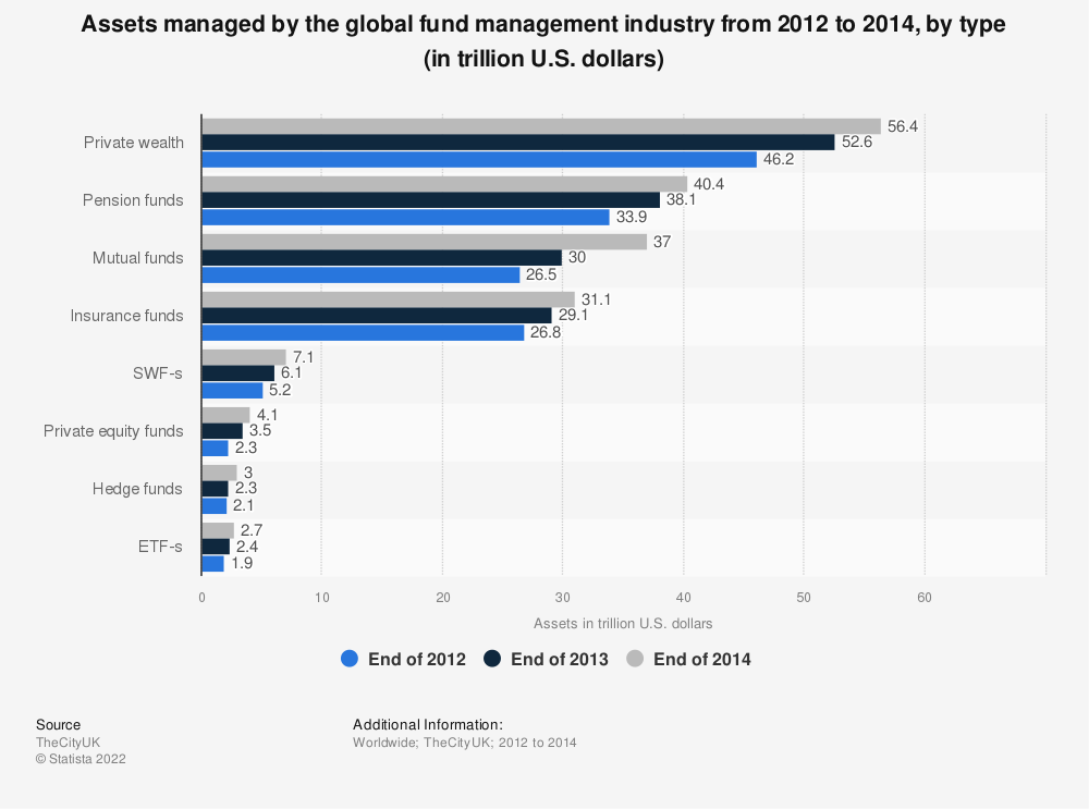 Statistic: Assets managed by the global fund management industry from 2012 to 2014, by type (in trillion U.S. dollars) | Statista