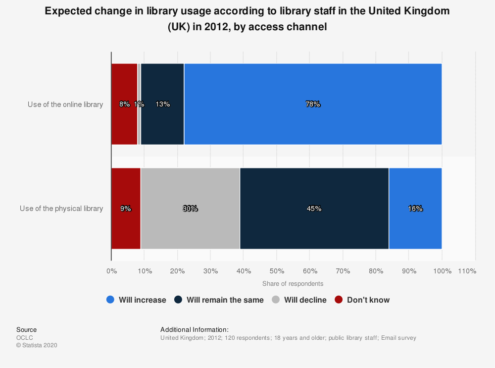 Statistic: Expected change in library usage according to library staff in the United Kingdom (UK) in 2012, by access channel | Statista