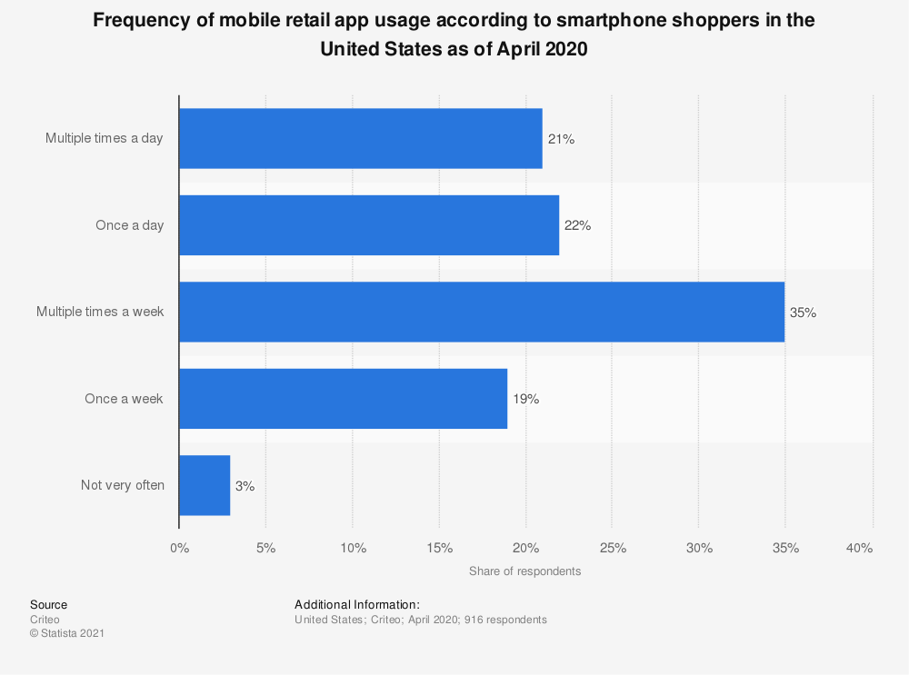 Statistic: Frequency of mobile retail app usage according to smartphone shoppers in the United States as of April 2020 | Statista