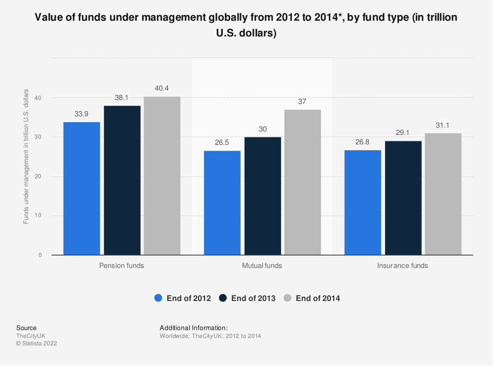 Statistic: Value of funds under management globally from 2012 to 2014*, by fund type (in trillion U.S. dollars) | Statista