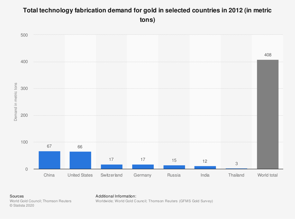 Statistic: Total technology fabrication demand for gold in selected countries in 2012 (in metric tons) | Statista