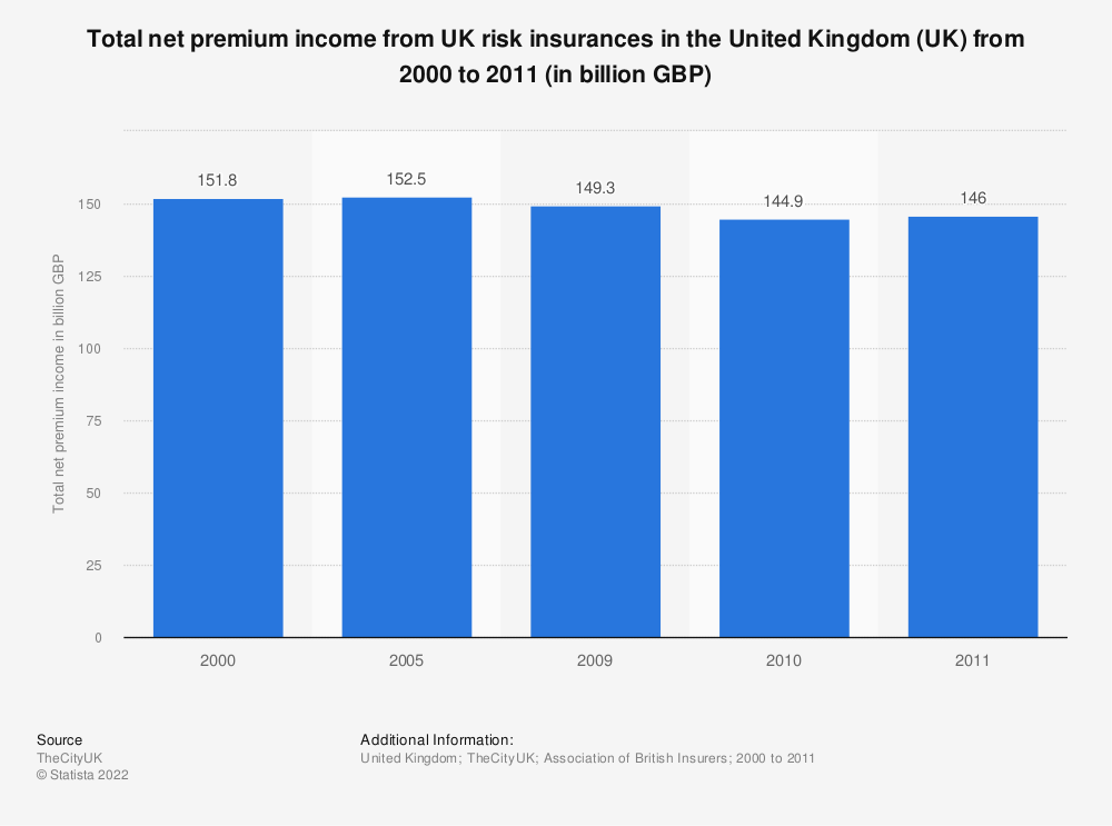 Statistic: Total net premium income from UK risk insurances in the United Kingdom (UK) from 2000 to 2011 (in billion GBP) | Statista