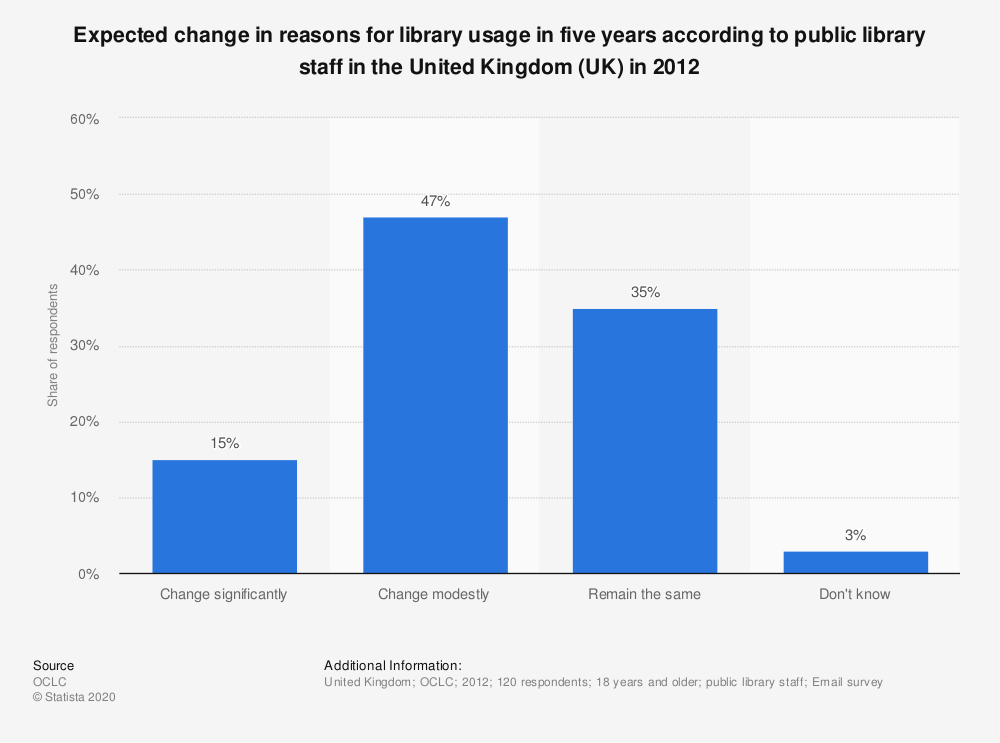Statistic: Expected change in reasons for library usage in five years according to public library staff in the United Kingdom (UK) in 2012 | Statista