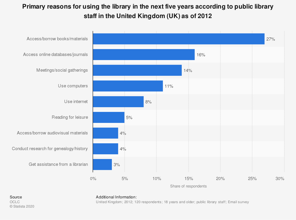 Statistic: Primary reasons for using the library in the next five years according to public library staff in the United Kingdom (UK) as of 2012 | Statista