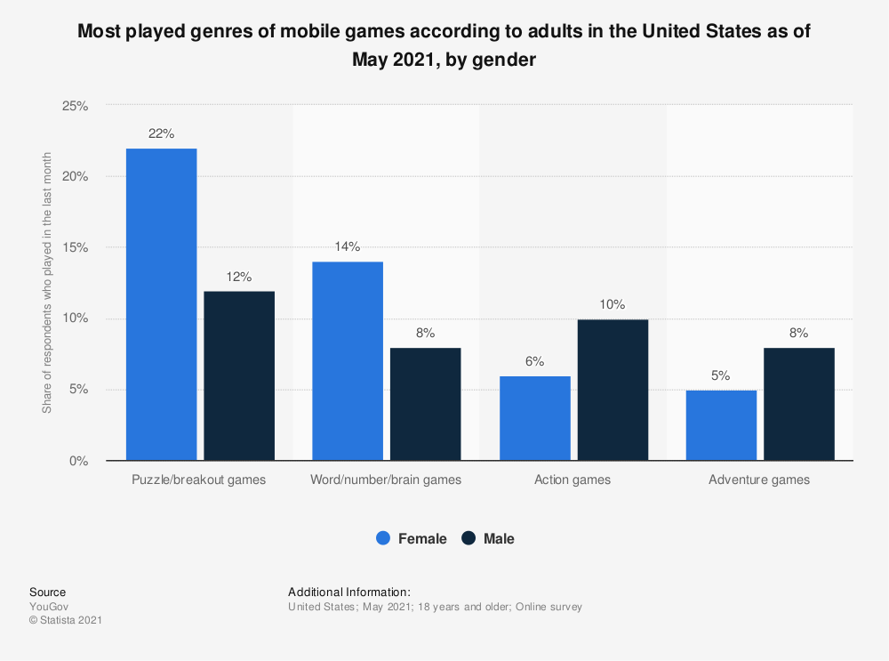 Statistic: Most played genres of mobile games according to adults in the United States as of May 2021, by gender   Statista