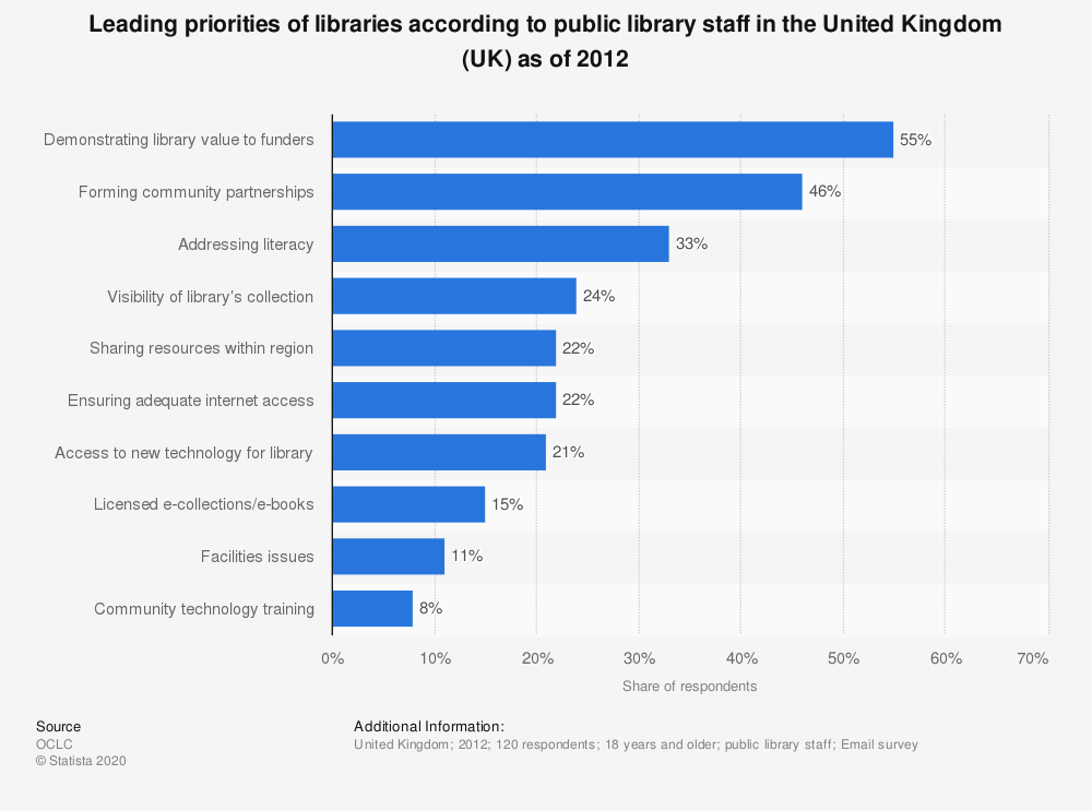 Statistic: Leading priorities of libraries according to public library staff in the United Kingdom (UK) as of 2012 | Statista