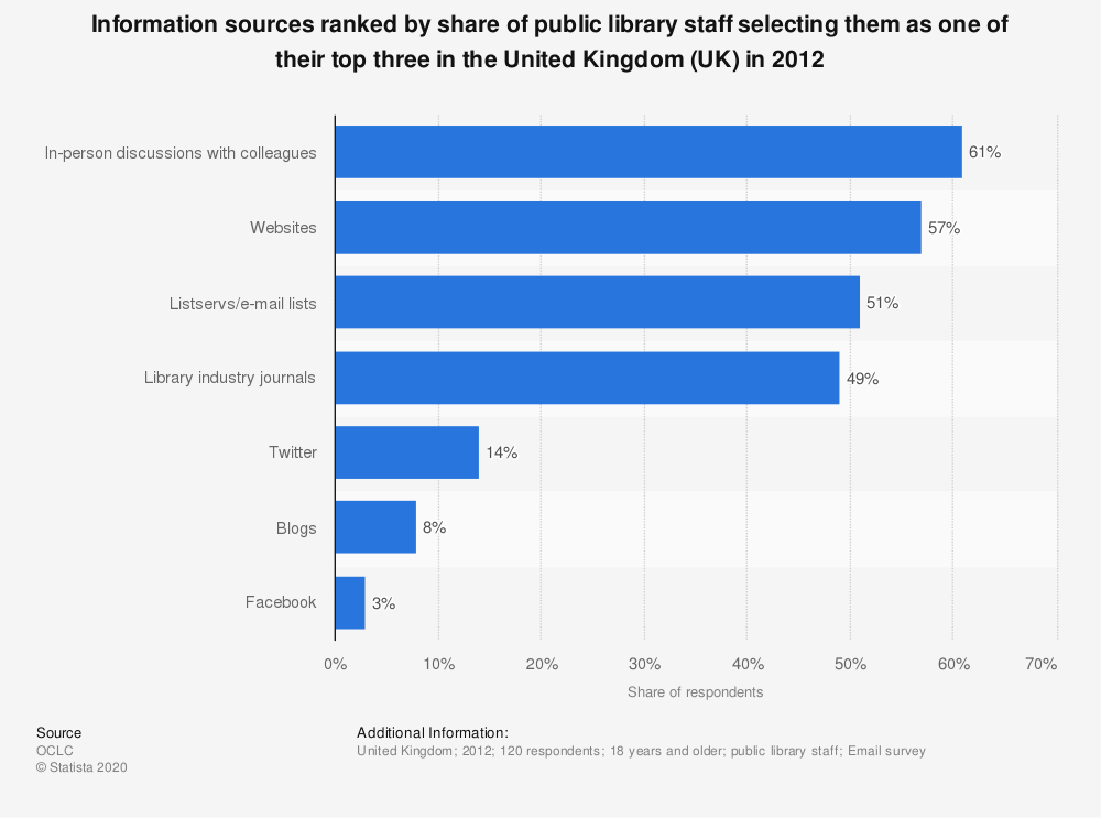 Statistic: Information sources ranked by share of public library staff selecting them as one of their top three in the United Kingdom (UK) in 2012 | Statista