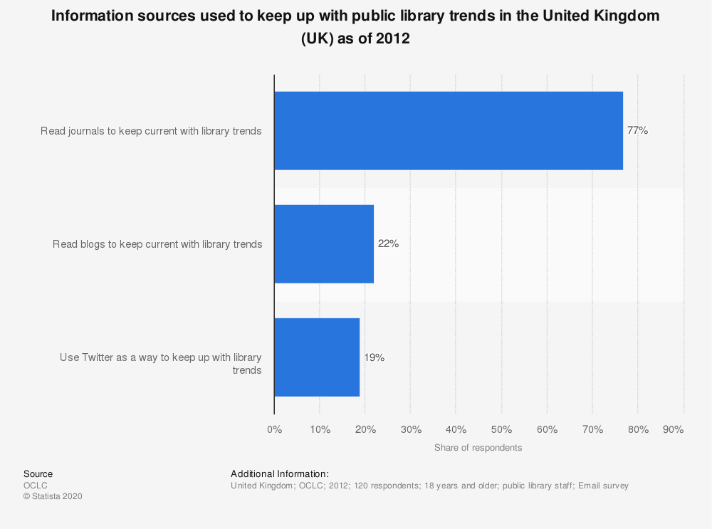 Statistic: Information sources used to keep up with public library trends in the United Kingdom (UK) as of 2012 | Statista