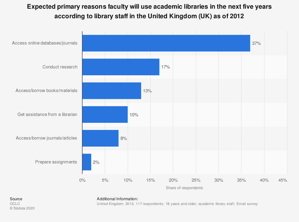 Statistic: Expected primary reasons faculty will use academic libraries in the next five years according to library staff in the United Kingdom (UK) as of 2012 | Statista