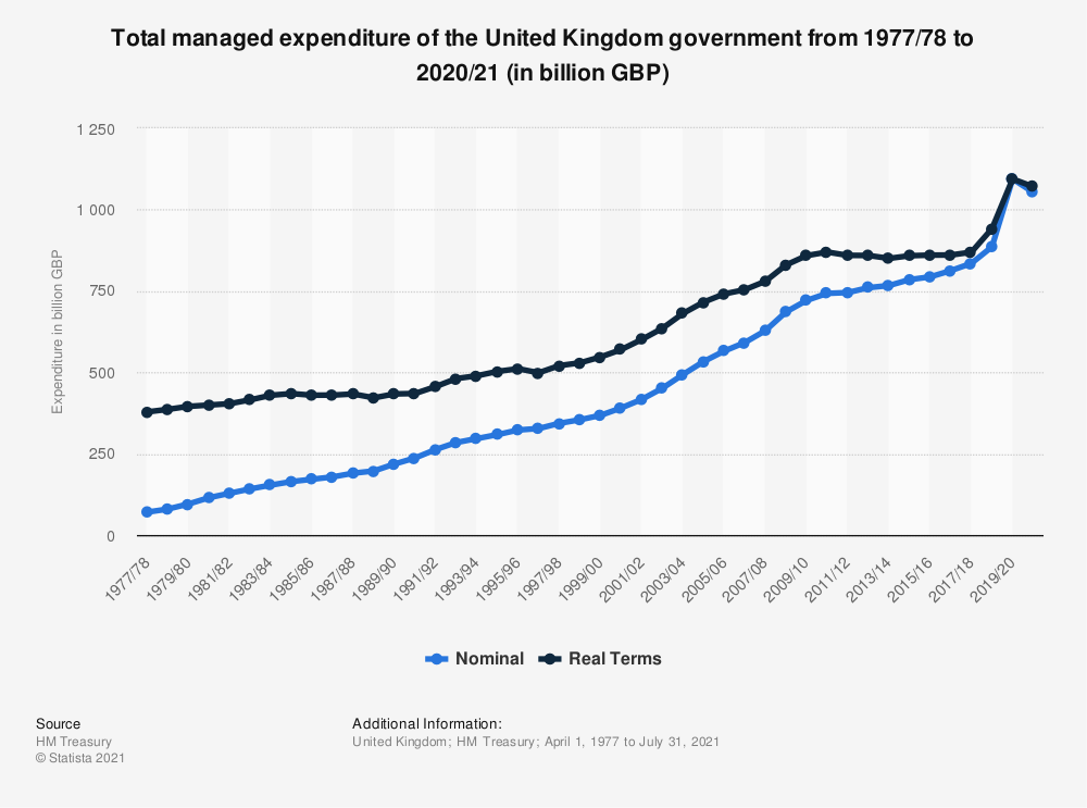 Statistic: Total managed expenditure of the United Kingdom government from 1977/78 to 2019/20 (in billion GBP) | Statista