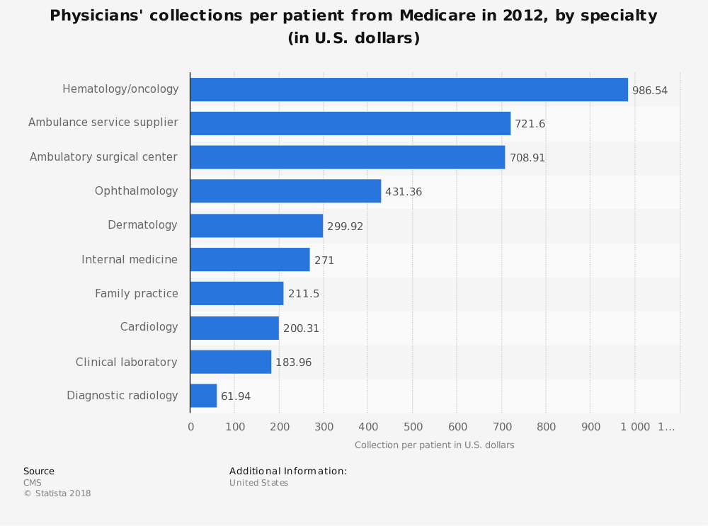 Statistic: Physicians' collections per patient from Medicare in 2012, by specialty (in U.S. dollars) | Statista