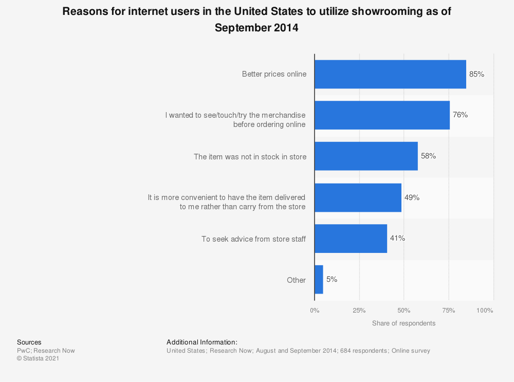 Statistic: Reasons for internet users in the United States to utilize showrooming as of September 2014 | Statista