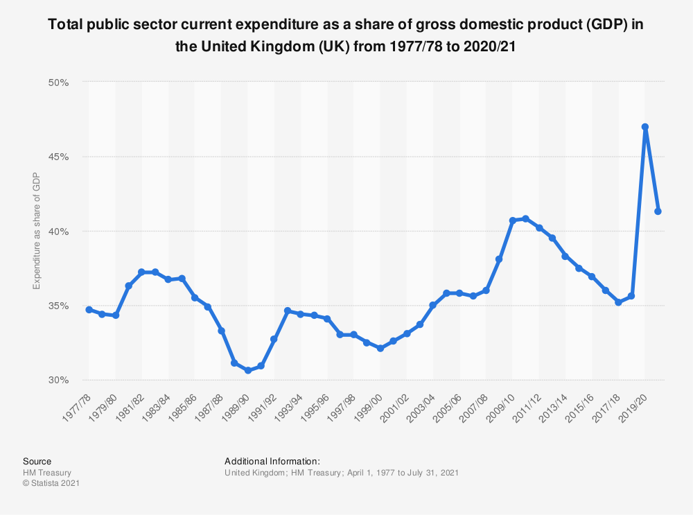 Statistic: Total public sector current expenditure as a share of gross domestic product (GDP) in the United Kingdom (UK) from 1977/78 to 2019/20 | Statista