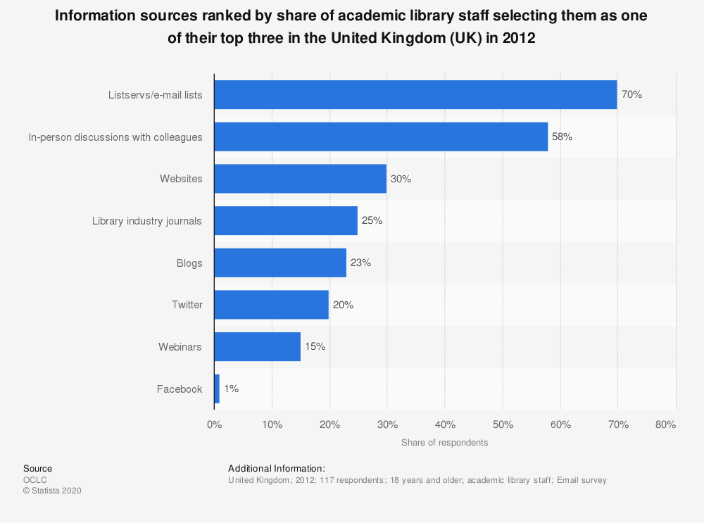 Statistic: Information sources ranked by share of academic library staff selecting them as one of their top three in the United Kingdom (UK) in 2012 | Statista