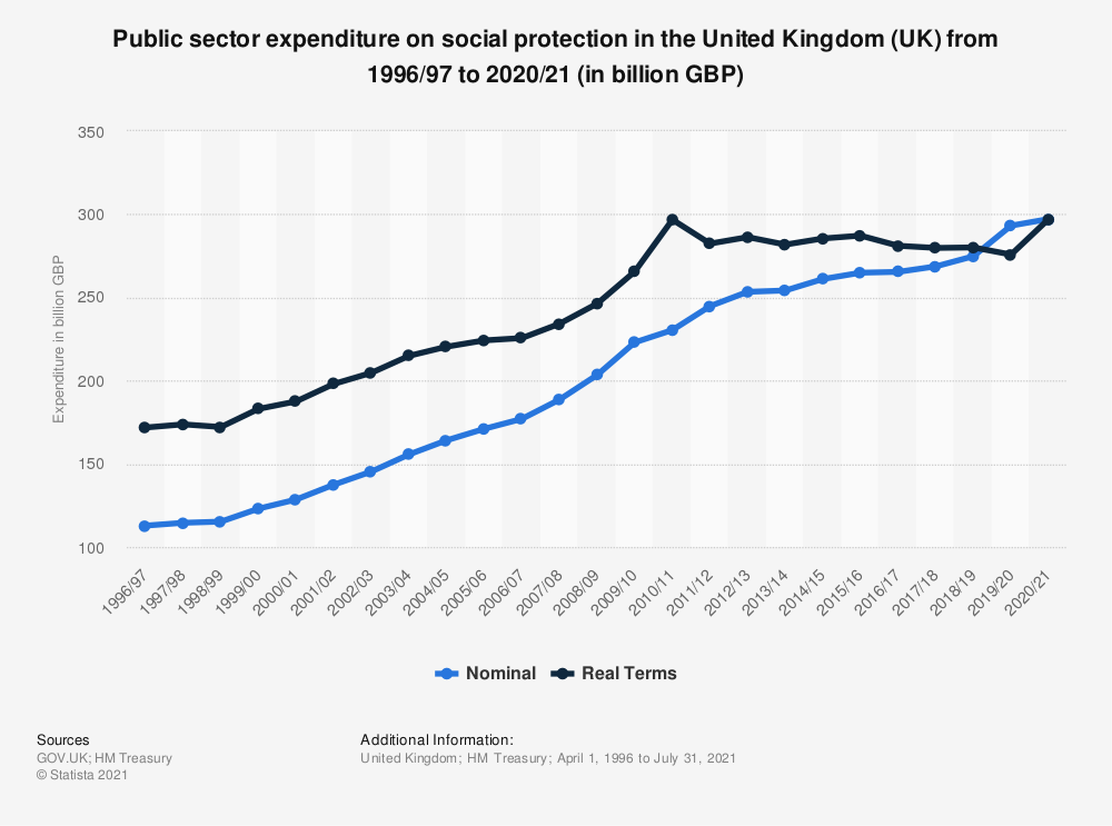 Statistic: Total nominal public sector current expenditure in the United Kingdom (UK) from 2000/01 to 2018/19 (in billion GBP) | Statista