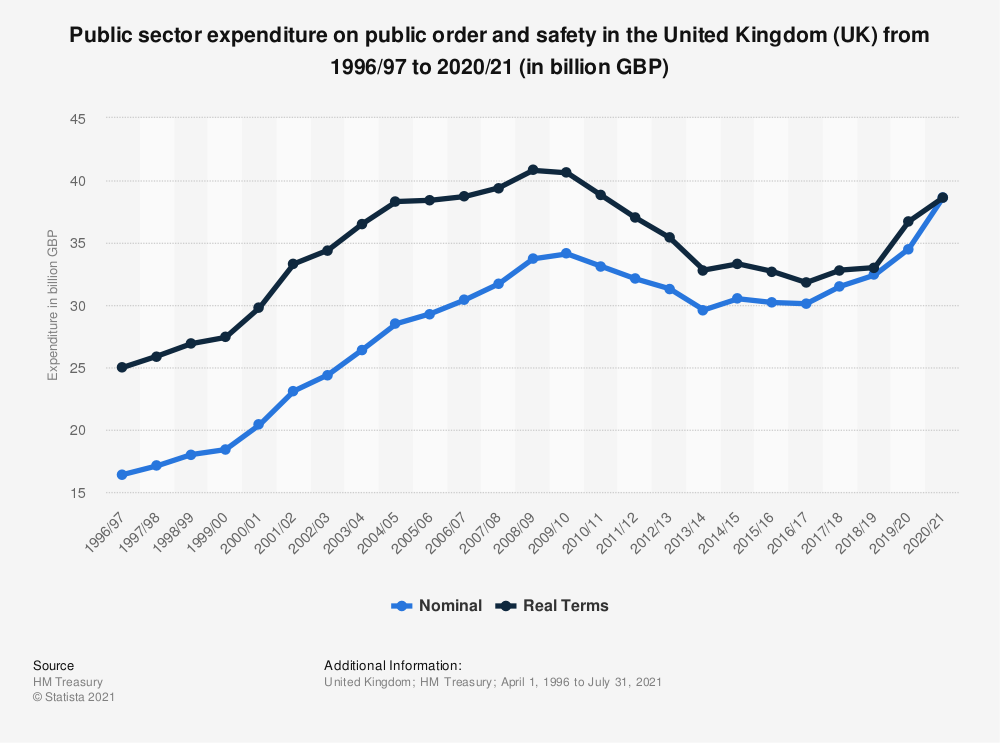 Statistic: Public sector expenditure on public order and safety in the United Kingdom (UK) from 1996/97 to 2019/20 (in billion GBP) | Statista