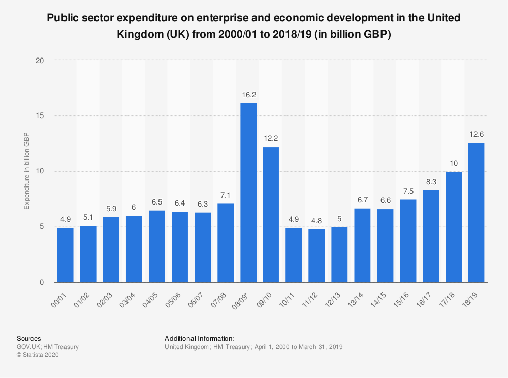 Statistic: Public sector expenditure on enterprise and economic development in the United Kingdom (UK) from 2000/01 to 2018/19 (in billion GBP) | Statista