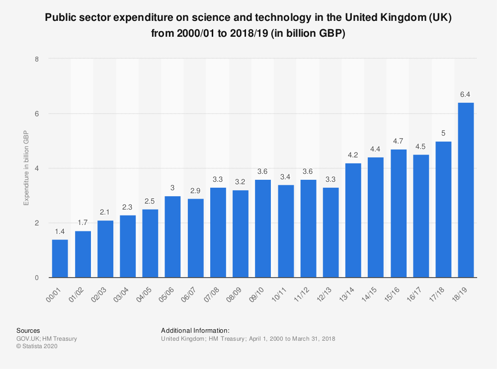 Statistic: Public sector expenditure on science and technology in the United Kingdom (UK) from 2000/01 to 2018/19 (in billion GBP)   Statista