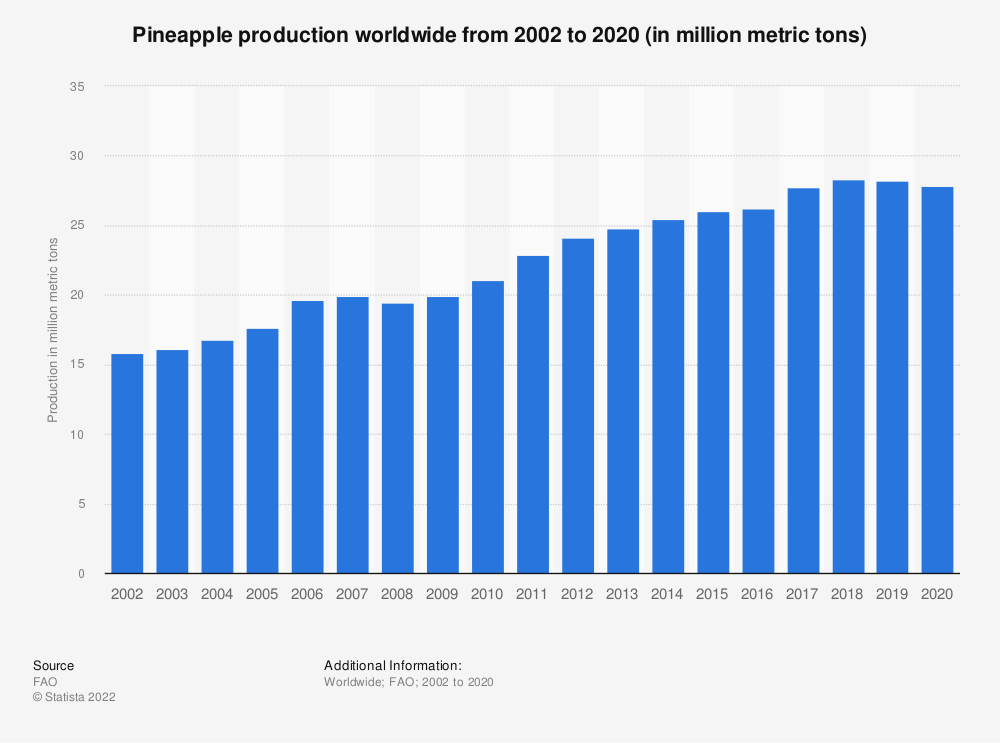 Statistic: Pineapple production worldwide from 2002 to 2019 (in million metric tons) | Statista