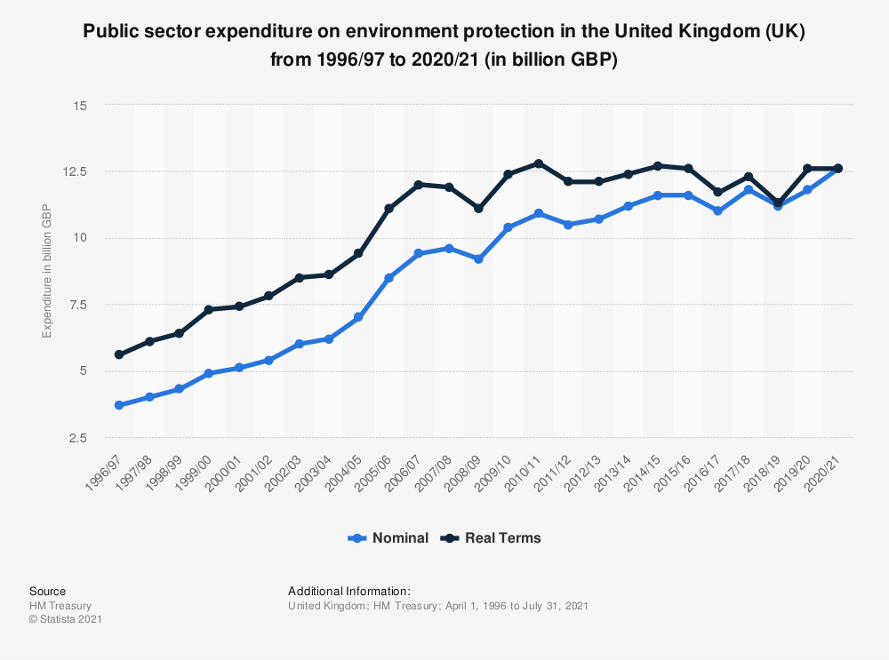 Statistic: Public sector expenditure on environment protection in the United Kingdom (UK) from 2000/01 to 2018/19 (in billion GBP) | Statista
