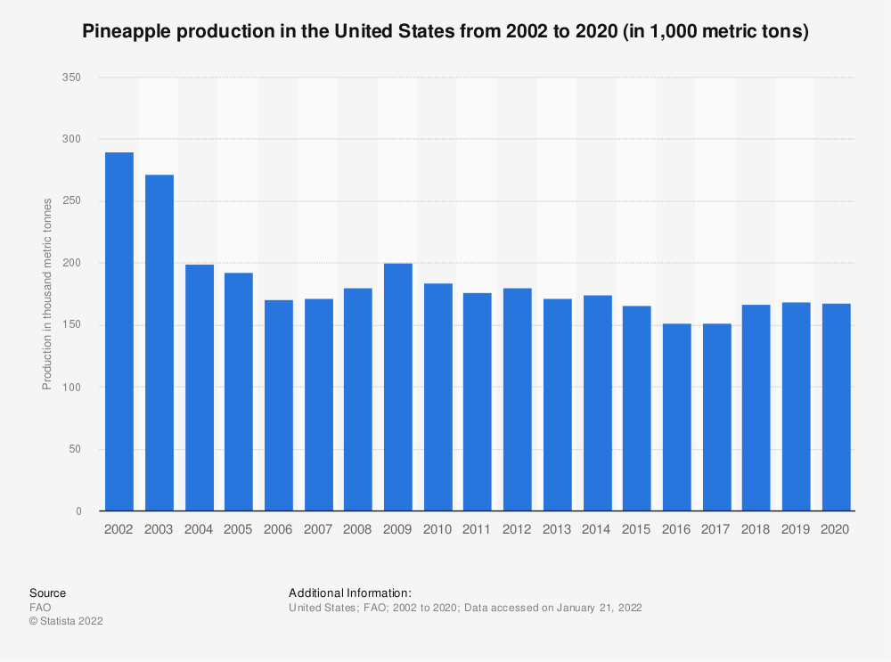 Statistic: Pineapple production in the United States from 2002 to 2019 (in 1,000 metric tons) | Statista