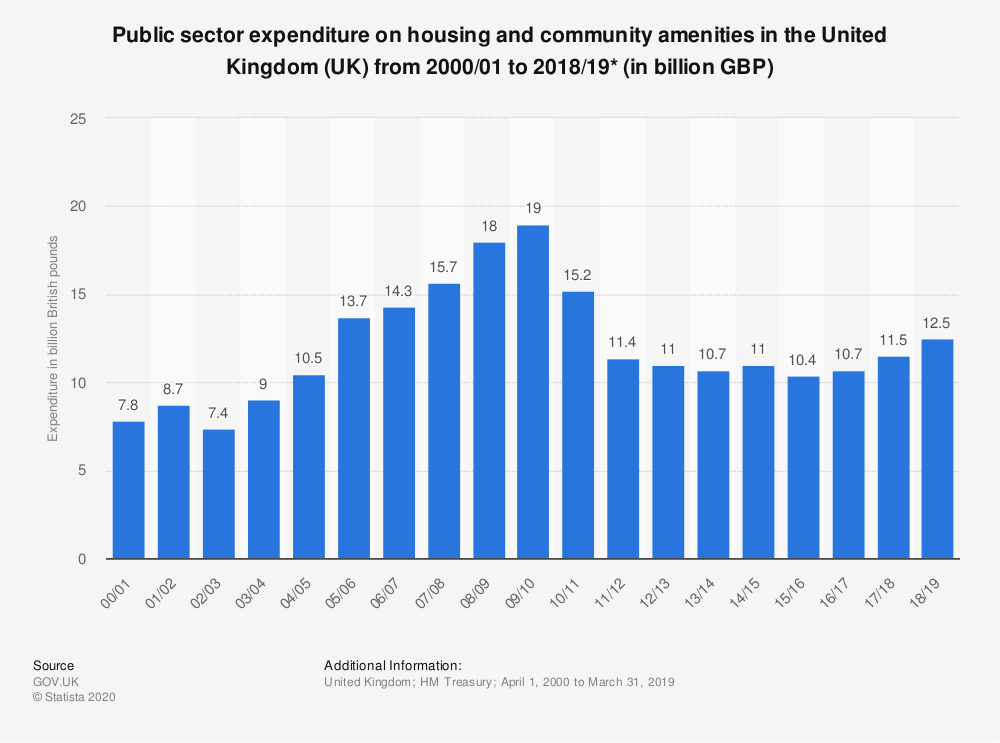 Statistic: Public sector expenditure on housing and community amenities in the United Kingdom (UK) from 2000/01 to 2018/19* (in billion GBP)   Statista