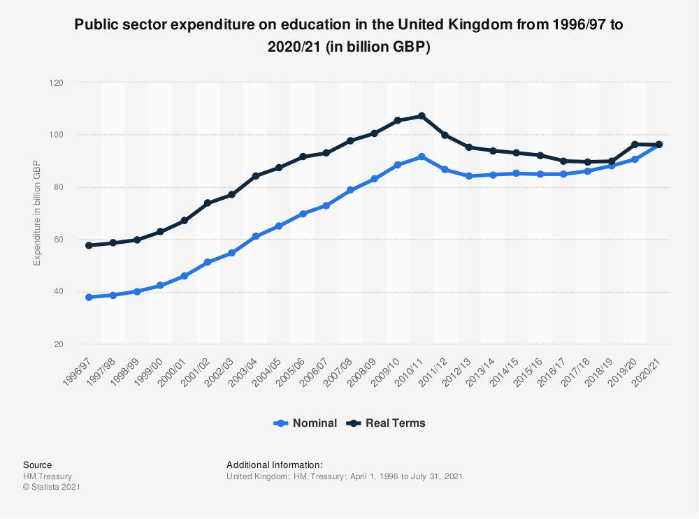 Statistic: Public sector expenditure on education in the United Kingdom (UK) from 2000/01 to 2018/19 (in billion GBP) | Statista