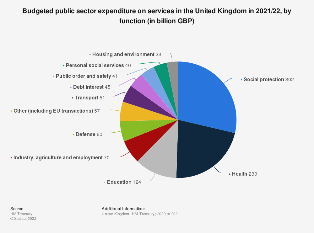 Statistic: Budgeted public sector expenditure on services in the United Kingdom (UK) in 2019/20, by function (in billion GBP) | Statista